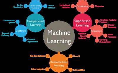 Aplicación de Clustering y Machine Learning a problemas geológicos