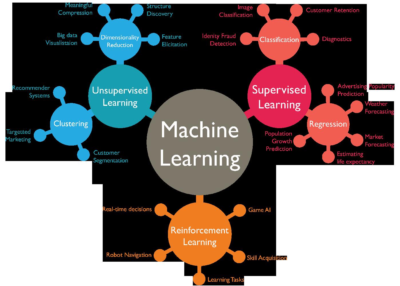 Diagrama de algoritmos de Machine Learning y ejemplos de aplicación