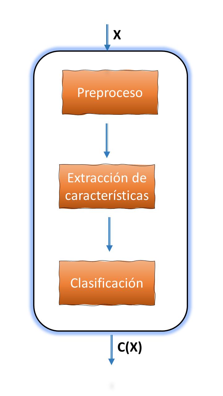 Diagrama de Clasificación